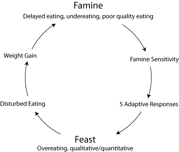 Famine-Feast-Cycle
